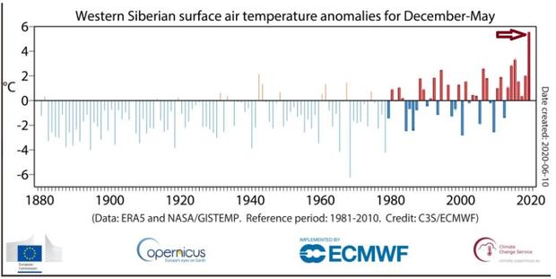 western-siberian-surface-air-temp